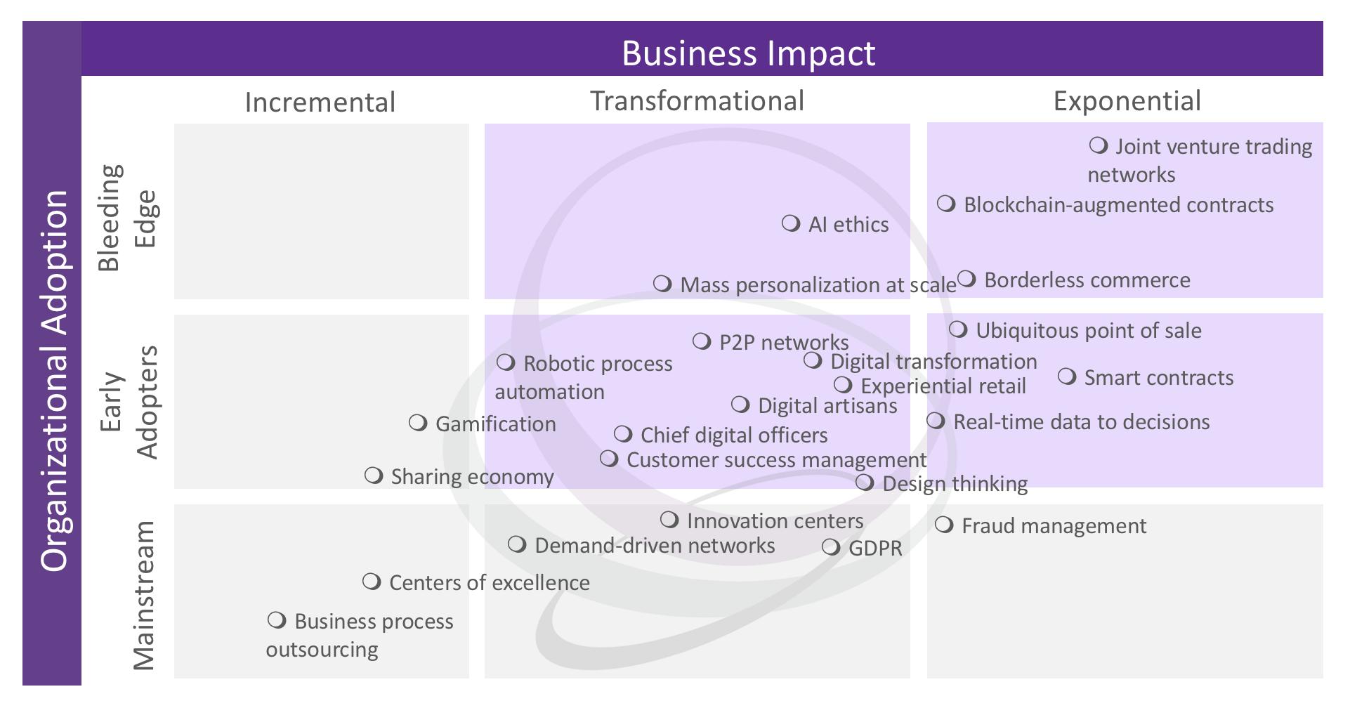 Matrix Commerce business trends