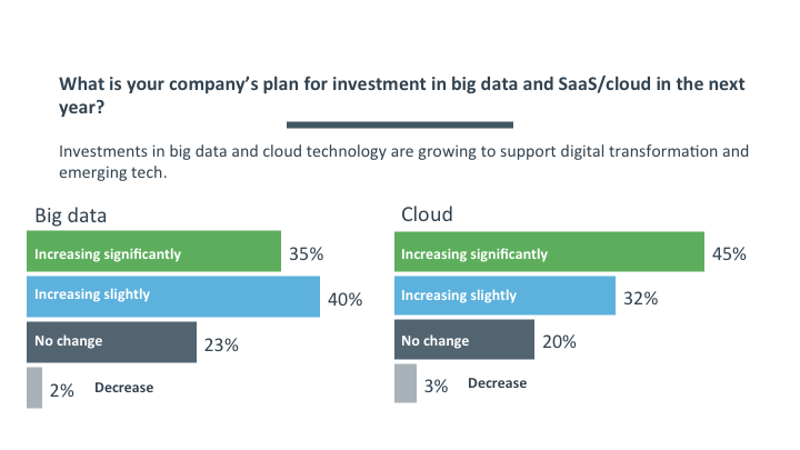 Investment in big data cloud technology
